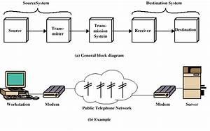 Network Guide  Communication Model