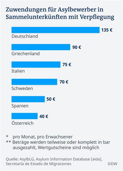 Wie Viel Geld Für Essen Im Monat by Leistungen F 252 R Fl 252 Chtlinge Im Eu Vergleich Europa Dw