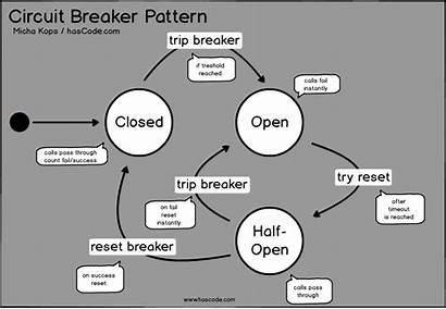 Circuit Breaker Diagram Breakers Hystrix State Java