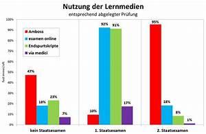 Umfrage Zu Amboss  Examen Online  Via Medici Und Endspurtskripten  1