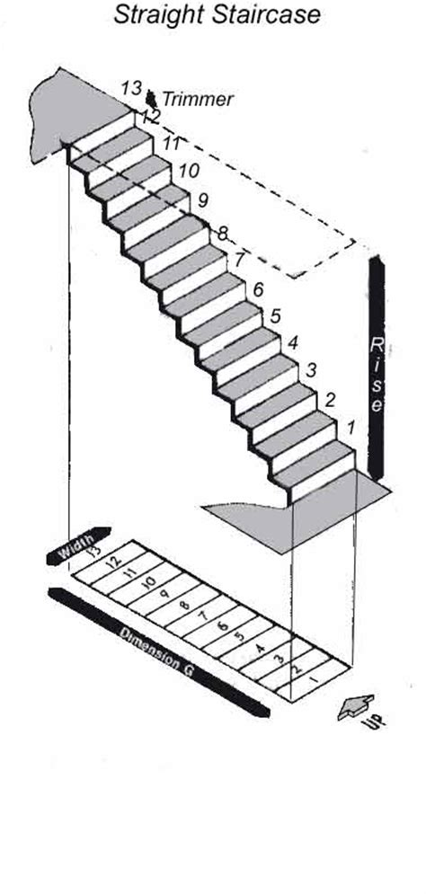 Dimensions Escalier Escamotable by Measuring Your Staircase Advice