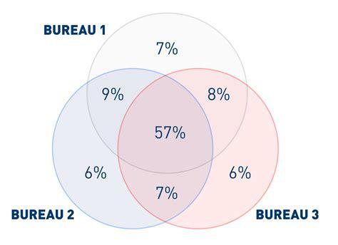 multi bureau the credit decision adopting a multi bureau approach