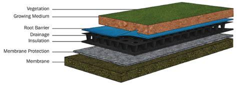 greenroof green building alliance