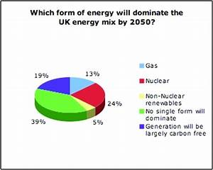 The UK39s Future Energy Mix The Engineer The Engineer