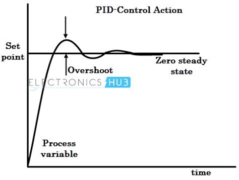 PID Controller-Working and Tuning Methods