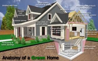 Home Design Builder Betzwood Associates Pc