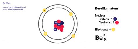 Beryllium Protons by Atoms The Building Blocks Of Matter