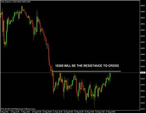 Futures Tradingcharts Market Quotes How To Start