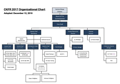 organisation bureau 100 organizational how to create an organizational