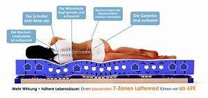Kaltschaummatratze 7 Zonen : 7 zonen matratze haus dekoration ~ Whattoseeinmadrid.com Haus und Dekorationen