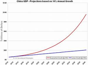 Is China's Growth Sustainable? | Seeking Alpha