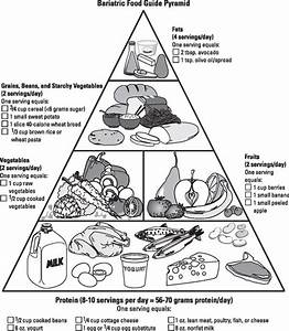 Use The Bariatric Food Guide Pyramid After Weight Loss