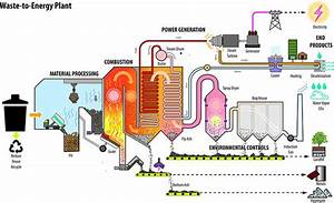 Is Waste To Energy Incineration A Viable Option