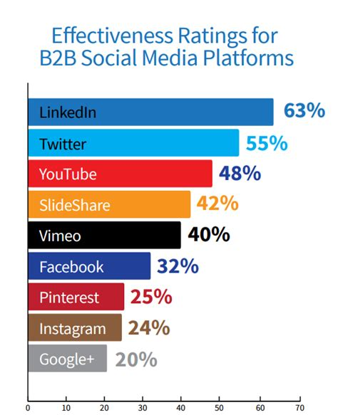 How To Create A B2b Social Media Strategy (without Being