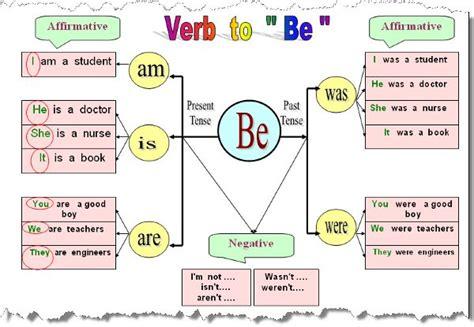 Esl Basic  Verb To Be (ser Y Estar