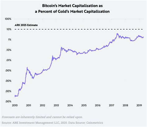 Have you actually ask yourself what will bitcoins be worth in ? Major Tesla Investor Brands Bitcoin A 'Contender For The First Global Digital Money'