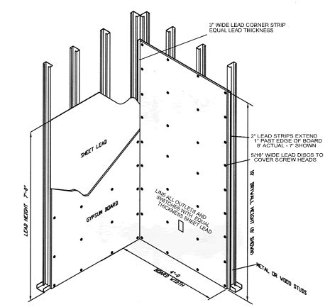 guidelines for fixing different materials about gypsum