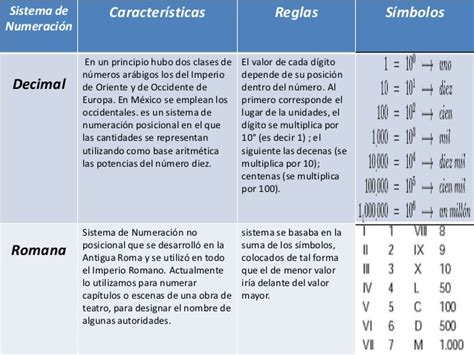 sistemas de numeracion no posicionales sistemas de numeracion expo
