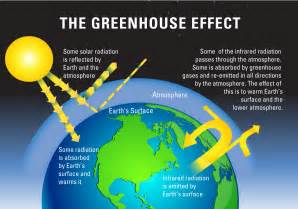 Greenhouse Effect Process