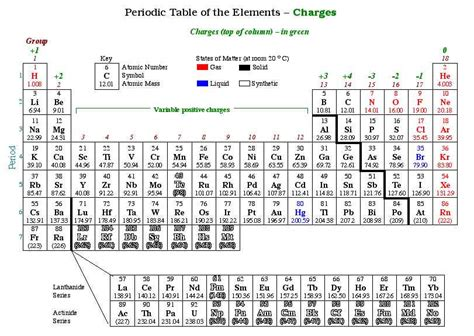 Periodic table of elements with atomic mass and charges image periodic table including atomic mass periodic table including atomic mass 0 comments wapeneo image collections urtaz Gallery