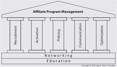 7 Things Successful Affiliate Program Managers Do. How Do You Say Beautiful In Italian. Transfer Balance Credit Cards. How Much Is Cloud Storage Roofers In Atlanta. Garage Doors Santa Clarita Key Bank Rochester. University Of Pittsburgh Pa Program. Colleges And Universities In Houston Texas. Fha Refinance Rates Today Hyundai Sonata Gold. Telecom Big Data Analytics Pa Harassment Laws