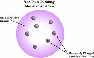 History Of The Atom  Lesson 0773