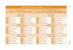The Handy Guide To New Testament Greek  Grammar  Syntax