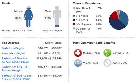 fashion designer salary key statistics for fashion designer salaries and