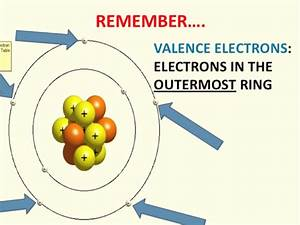 5 Steps U3011how Many Valence Electrons Does Chlorine Have