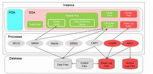 Oracle Database Architecture For Data Replication