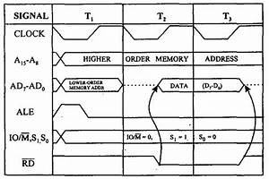 Education For All  Timing Diagram For Memory Read Machine