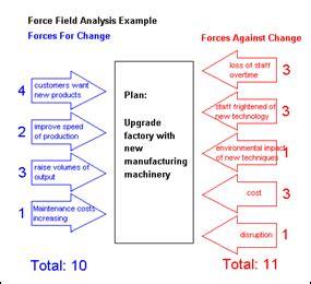 field analysis diagram template management techniques field analysis overseas development institute odi