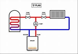 S Plan Heating Systems