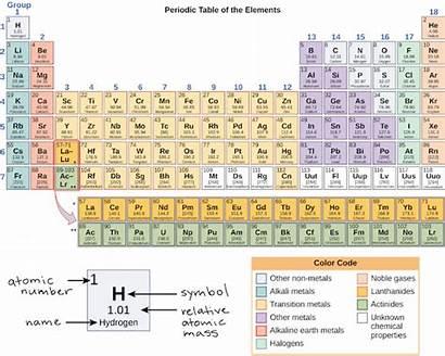 Periodic Table Electron Orbitals Orbital Shells Elements