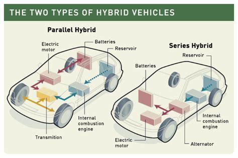 Hybrid Diagram Large