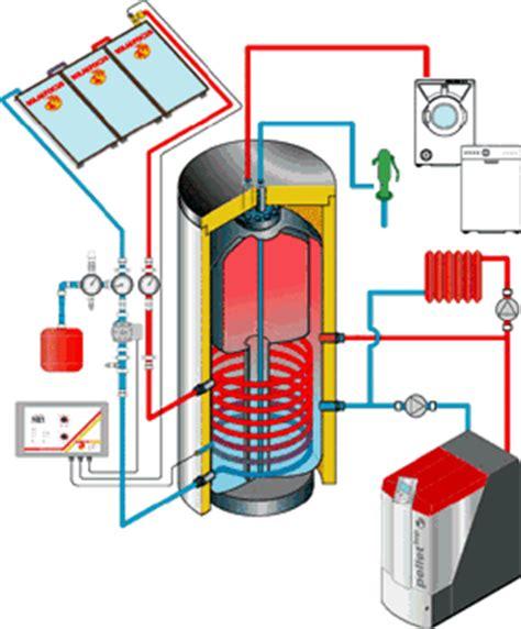 kombi heizkessel öl festbrennstoffe solarfocus pufferspeicher mit solarregister haustechnik j 252 denberg