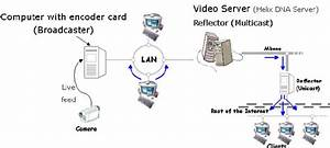 Live Video Streaming Diagram