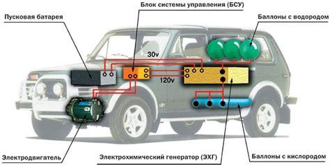 Применение водорода для автомобильных двигателей . полезное своими руками