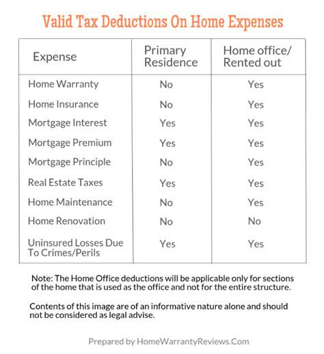 are home warranty premiums tax deductible 833 | Tax table