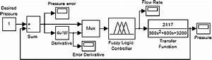 Simulink Model Diagram For Air