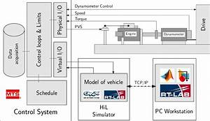 Diagram Of The Engine Test Bench System