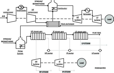 process flow diagram   cogeneration system plant