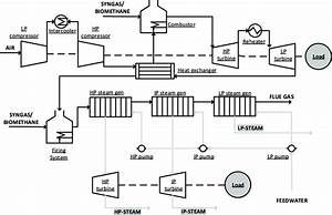 Process Flow Diagram Of The Cogeneration System Plant