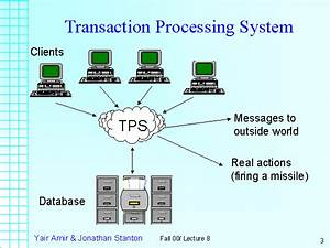 Trends in I.S: Transaction Processing Systems | Eternal ...