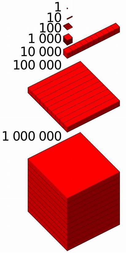 Million Wikipedia Miljon Milion Numbers Mark Matches
