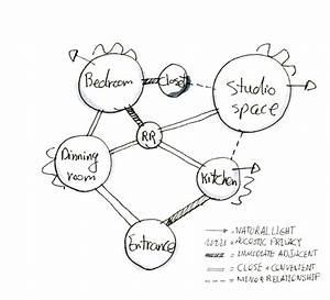 Interior Design Studio Iv Blog  Programming