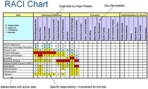 Raci Chart Template Xls by Figure 1 Raci Charting Courtesy Of Pm Foundations