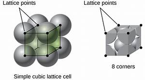 10 6  Lattice Structures In Crystalline Solids