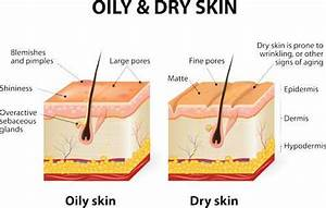 Dry Skin  A Dermatology Problem That Is More Than Skin