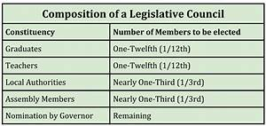 Here is how the members of the Legislative Council (Vidhan ...